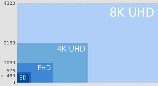 8K Ultra HD TV