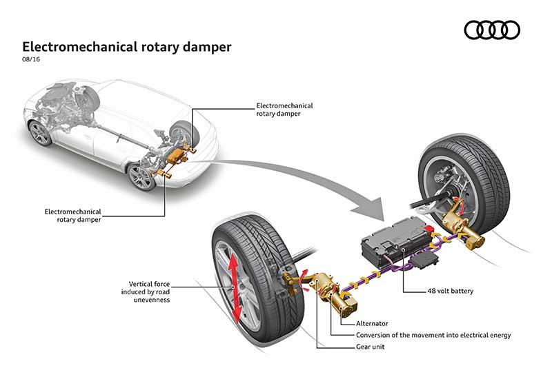 Az Audi elektromechanikus lengéscsillapítói növelik a kényelmet